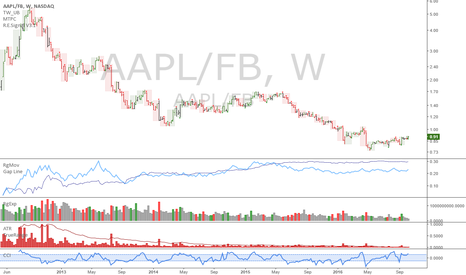 AAPL/FB: AAPL/FB: Holding this pair trade for a long time