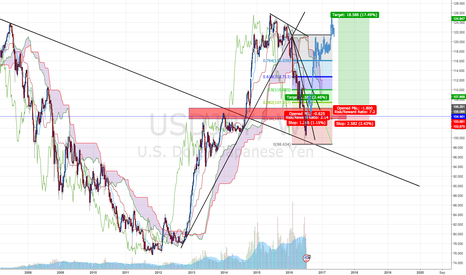 USDJPY: USDJPY - LONG TRAE - LONG TERM SWING