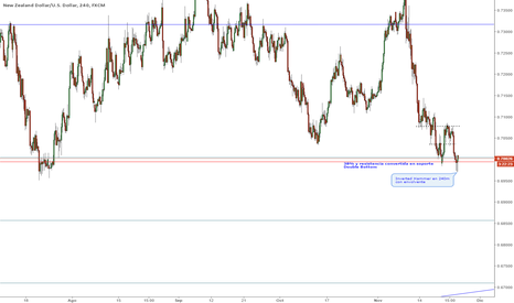 NZDUSD: NZDUSD 240m Double bottom 38% retroceso señales de entrada largo