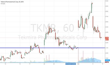 TKMR: Ebola Infects Tekmira Pharmaceuticals Corporation (NASDAQ:TKMR)