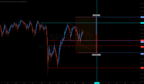 SPX500: Selling volatility on the S&P500