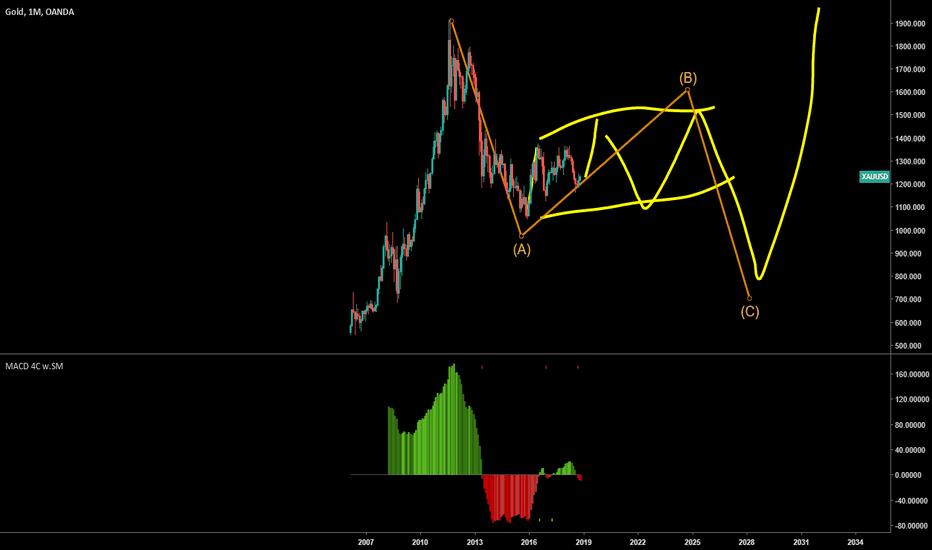 XAUUSD: Gold long term chart