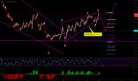 EURUSD: sell the break of leading diagonal
