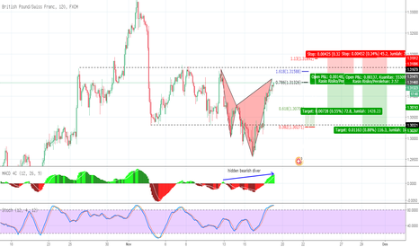 GBPCHF: GBP CHF 120m  Bearish cypher