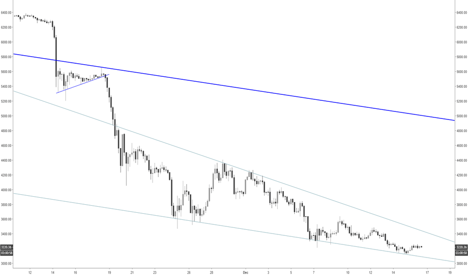 XBT: Falling wedge LONg on BTC