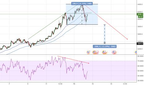 BTCUSD: BTCUSD H+S pattern, bearish div., 1 HR chart