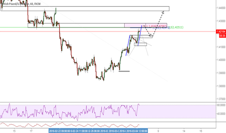 GBPUSD: ABCD @ previous structure