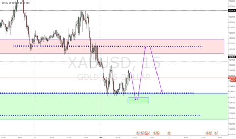 XAUUSD: nice structure trade here both directions