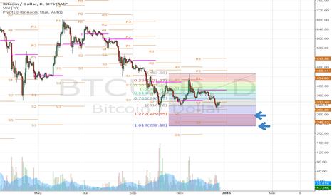 BTCUSD: bitcoin bullish butterfly
