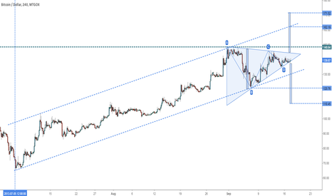BTCUSD: BTCUSD - Consolidated in a Triangle