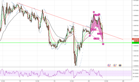EURUSD: BUY EURUSD BULISH BAT PATTERN