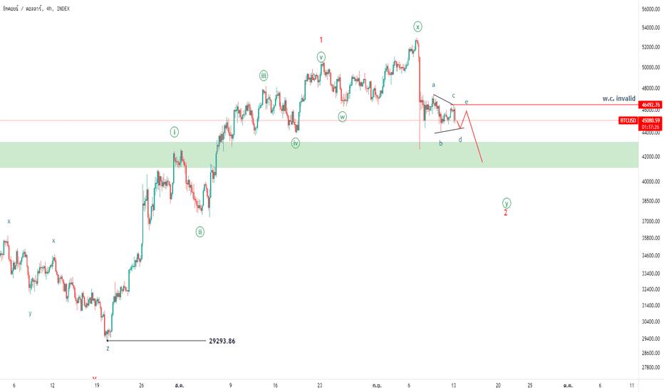 usd btc lungo tradingview