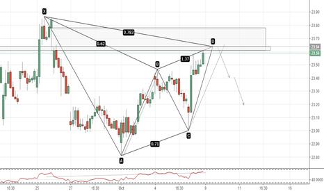 GDX: GDX(1hr chart). Bearish Gartley.