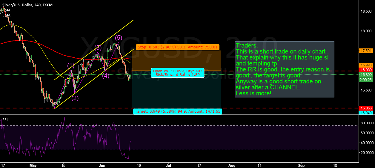 SILVER: WAITING FOR SHORT TRADE SIGNAL FOR A TEMPTING TP