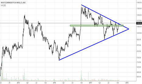 MCX: MCX Daily- Symmetrical Triangle