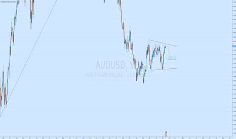 AUDUSD: AUDUSD short coming soon