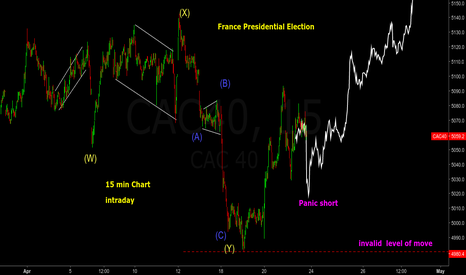CAC40: CAC40 - France Presidential Election