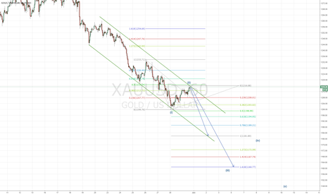 XAUUSD: XAUUSD-Waiting For Down Trend