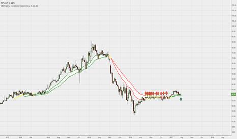 MPLX: Как использовать подъём по нефти на рынке акций.