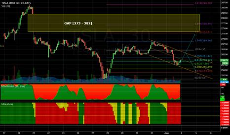 TSLA: Gap in the [273-282] range