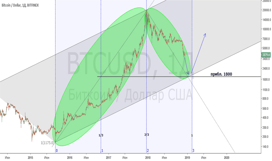 BTCUSD: BTC/USD - поиск дна