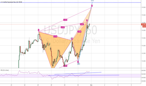 USDJPY: POSSIBLE BULLBACK BUTTERFLY FORMED