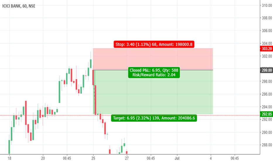 ICICIBANK: Sell ICICI Bank in Supply Zone Valid from 30 July to 3 Aug 2018