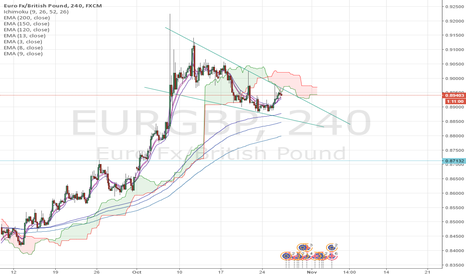 EURGBP: Quick and simple EURGBP sell