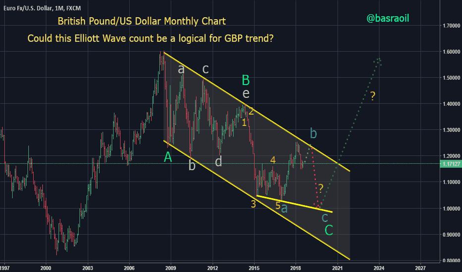 EURUSD: GBP/USD Monthly Chart with Elliott Wave Count