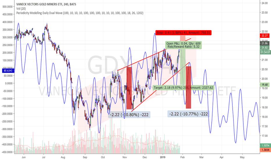 GDX: GDX : shorting via DUST (till Feb 5/6)