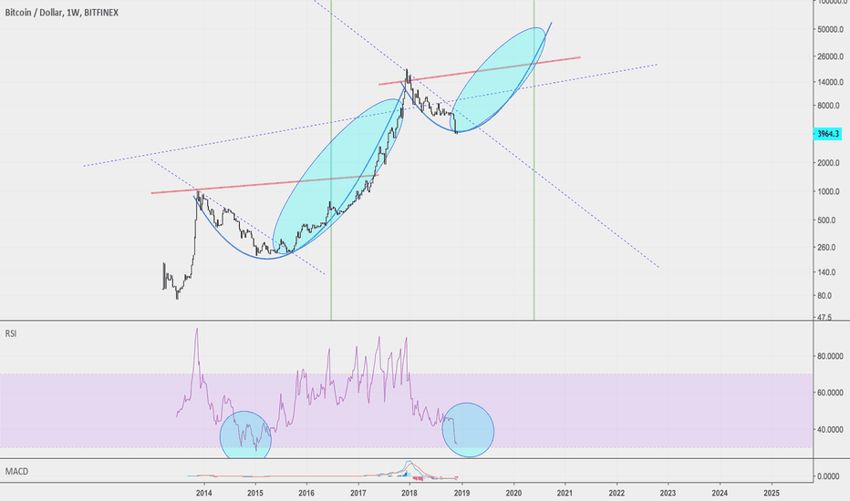 BTCUSD: Bitcoin back to $6k in 2019