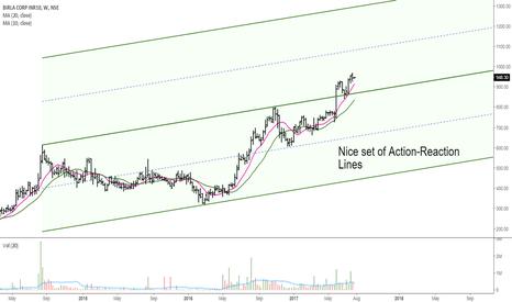 BIRLACORPN: Birla Corp: Action-Reaction Lines
