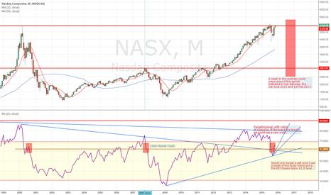 NASX: Market turning point