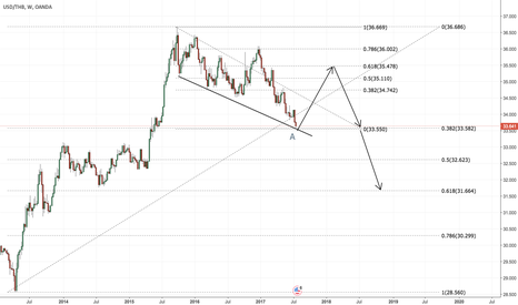 USDTHB: Wave A is about completed?