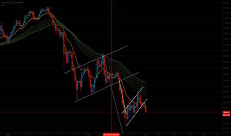 BTCUSD: Bitcoin is rushing down to around 6600 at least