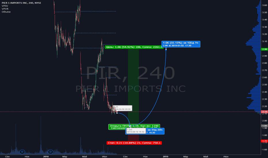 PIR: PIR торговый план