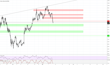 BTCUSD: BTC BITFINEX 4HOUR ZONES !! Possible Trades