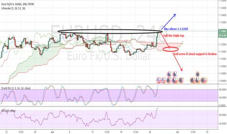 EURUSD: EURUSD: Buy the breakout or Sell the TRIPLE Top??