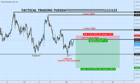 GOLD: Low Lower Lowest