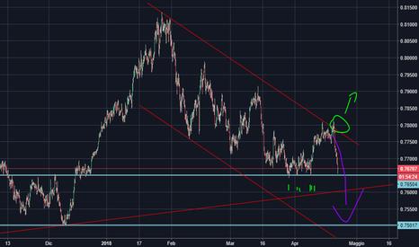 AUDUSD: AUD/USD - Rimbalzo dalla dinamica
