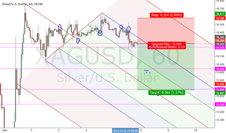 XAGUSD: SHORT SILVER IDEA