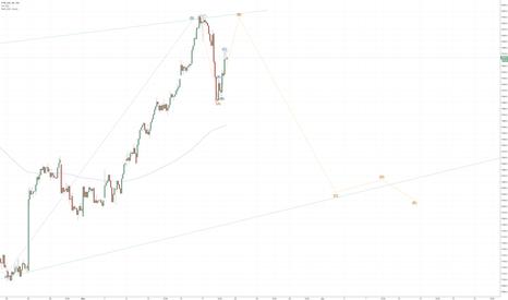 UKX: FTSE: start to build short