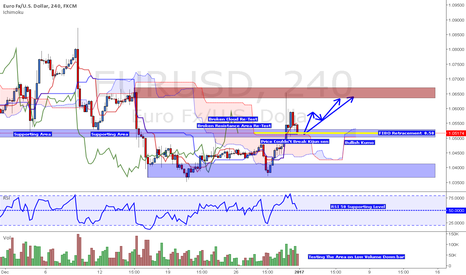 EURUSD: EUR/USD Potential Coming Up move