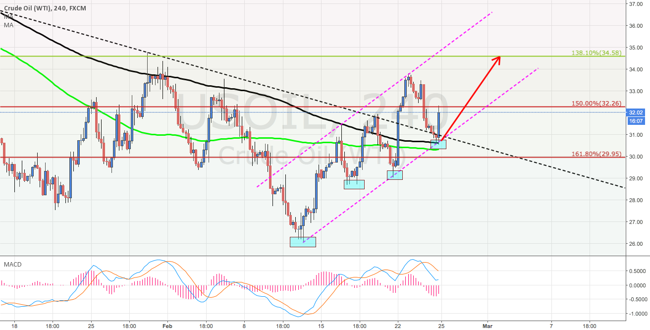 USOIL is going to test previous resistance