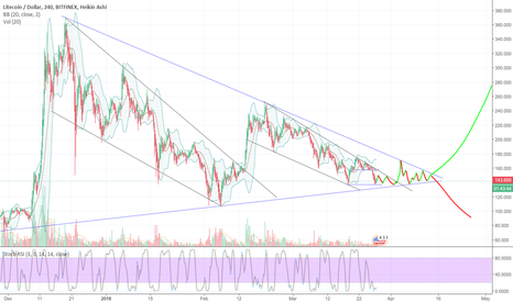 LTCUSD: Possible Litecoin movement over the next couple of weeks