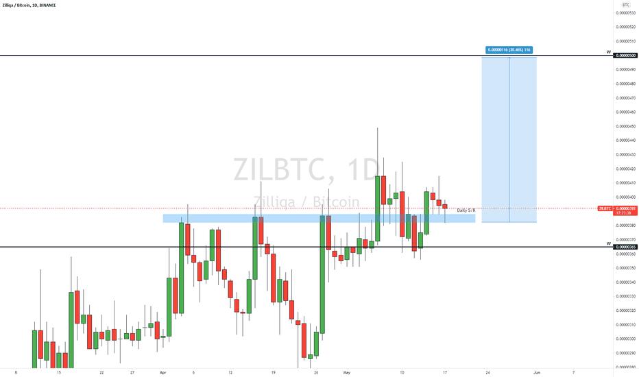 tradingview zil btc)
