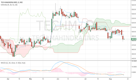 TECHM: Tech Mahindra can see lower levels