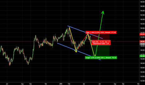 GBPJPY: GBPJPY short term sell and long term buy