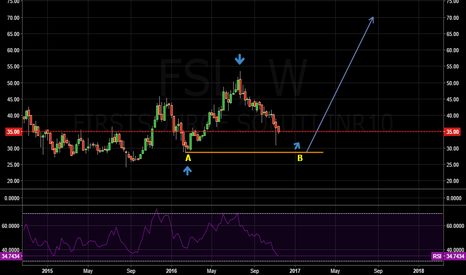 FSL: Waiting for the opportunity very long term