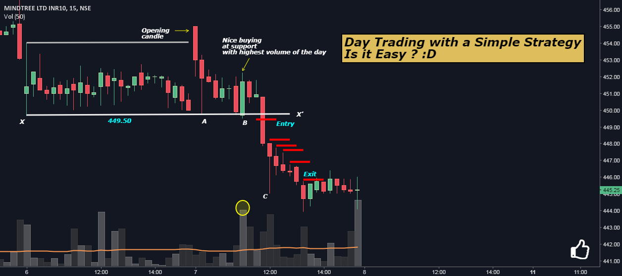 Day Trading with a Simple Strategy: Is it Easy ? :D